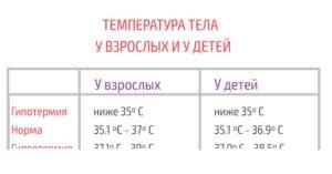 Температура 36 0 у ребенка