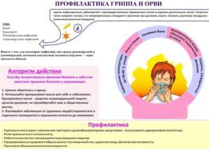 Простуда во втором триместре беременности последствия для ребенка
