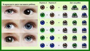 Каким цветом глаз рождаются дети