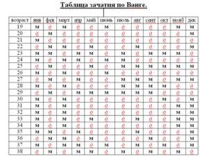 Таблица определения пола ванги