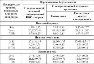 Венозный проток pi норма таблица по неделям