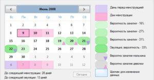 Опасные дни для беременности календарь