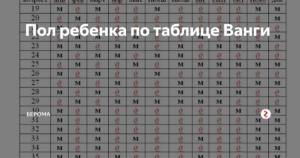 Календарь определение пола ванги