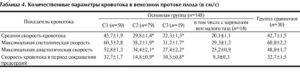 Венозный проток в 13 недель норма таблица