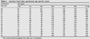 Амниотический индекс при беременности норма таблица
