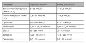 Анализы гормоны при менопаузе