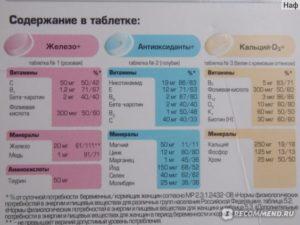 Норма фолиевой кислоты при беременности в 1 триместре