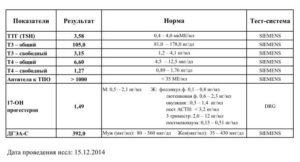 Свободный тироксин норма у женщин по возрасту таблица