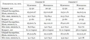 При гепатите билирубин повышен или нет