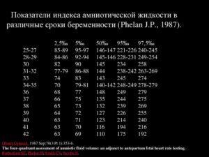 Маловодие индекс амниотической жидкости