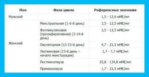 Гормон фсг норма у женщин норма таблица расшифровка