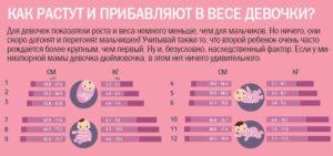 Новорожденный ребенок быстро набирает вес