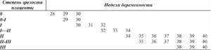2 степень зрелости плаценты на 37 неделе беременности