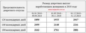 Максимальные декретные выплаты в 2018 году
