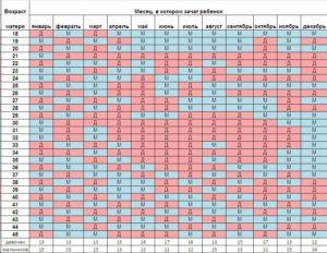 Таблица определения пола будущего ребенка по возрасту матери