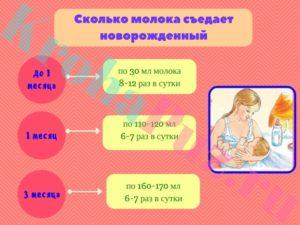 Как определить что ребенок не наедается грудным молоком