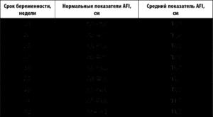 Норма индекс анатомической жидкости
