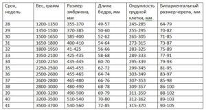 Вес ребенка на 34 неделе беременности норма таблица