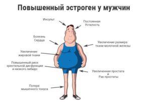 Мужской гормон в женском организме как снизить