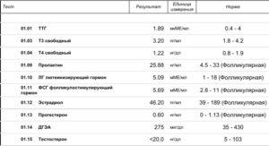 Соотношение фсг и лг в первой фазе норма