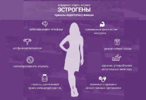 Как повысить уровень эстрогенов у женщин при климаксе