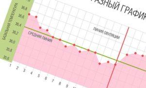 Температура 37 на ранних сроках беременности до задержки