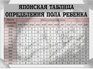 Таблица по определению пола ребенка по возрасту матери