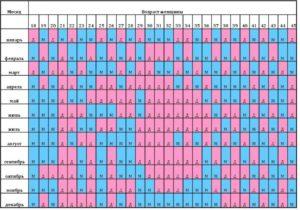 Китайский календарь девочка или мальчик