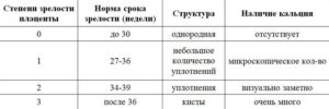 Степень зрелости плаценты 1 2 на 33 неделе