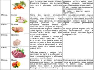 Прикорм морковь со скольки