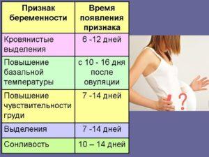Беременность через месячные симптомы