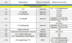 Т4 свободный норма у женщин по возрасту таблица