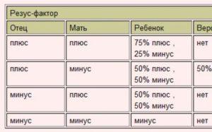 Как определить резус фактор ребенка