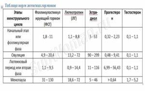 Показатели фсг при климаксе