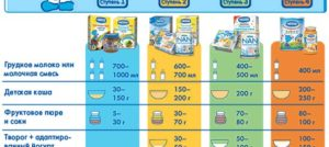 Со скольки месяцев можно давать ребенку молочную кашу