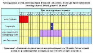На какой день овуляция при цикле 26 дней