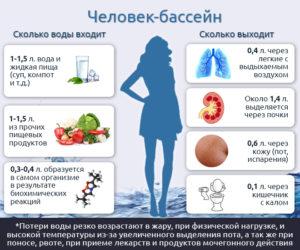 Сколько воды в день нужно пить при беременности