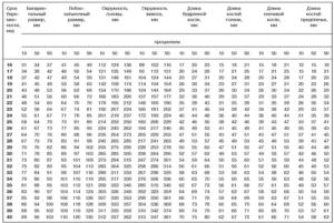 Размер желудка у плода по неделям таблица