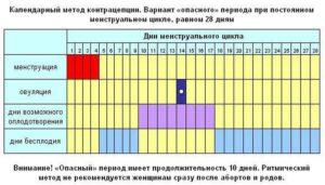 Как рассчитать залетные дни календарь