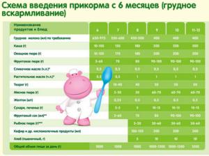 Прикорм при искусственном вскармливании по комаровскому таблица введений