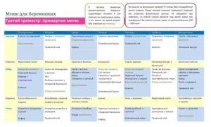 Питание при планировании беременности меню на неделю