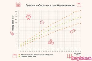 Набор веса при беременности калькулятор