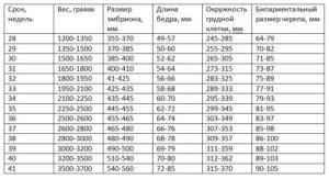 Как узнать вес плода по размеру живота калькулятор
