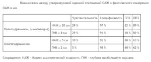 Многоводие индекс амниотической жидкости