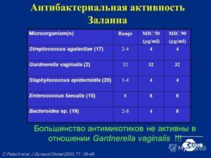 Enterococcus faecalis 10 в 5 степени у женщин
