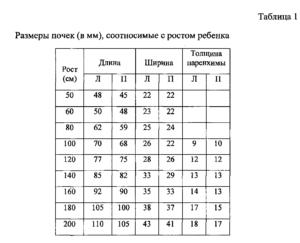 Лоханка почки расширена у плода таблица размеров