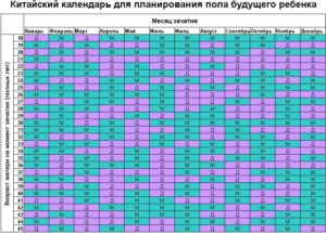 Таблица зачатия мальчика на 2018 год
