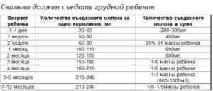 Количество грудного молока на 1 кормление по месяцам