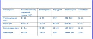 Фсг повышен у женщин лечение при климаксе