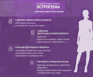 Эстрогены женские гормоны симптомы недостатка масло льняное
